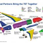 Boeing 787: Cadeia de fornecedores