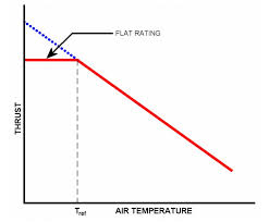 Quanto maior a temperatura, menor a potência