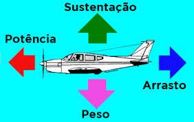 Forças que atuam em um avião