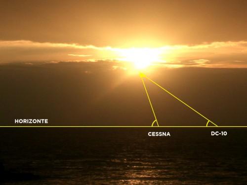 Posição a Oeste calculada pela altura do Sol