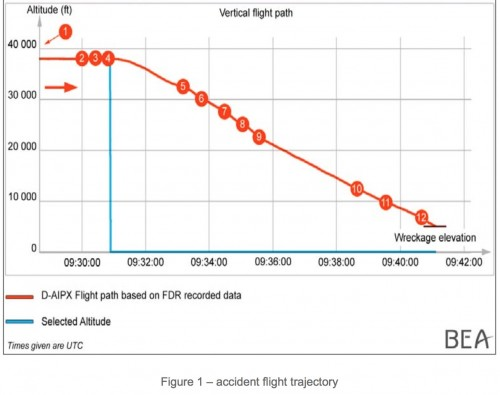 trajetória de voo germanwings