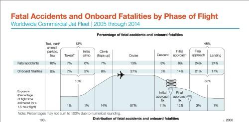 Fonte: ICAO e Boeing