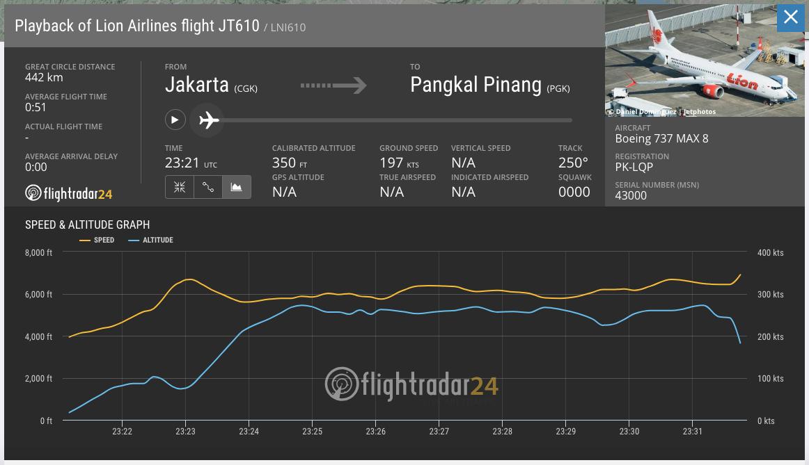 tornillo Moviente Oscuro  Acidente com o Boeing 737-8 Max da Lion Air na Indonésia – Update 29-out-18  : Aviões e Músicas
