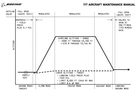 Por que sentimos desconforto nos ouvidos quando o avião sobe se a cabine é pressurizada?