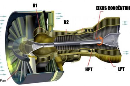 """O que significa o """"N"""" nas siglas dos instrumentos de N1 e N2 dos motores a jato?"""