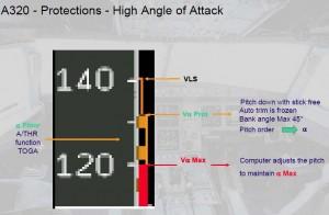 PFD com Alpha Protections