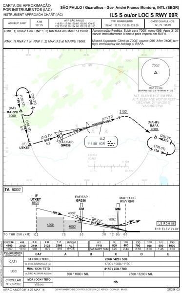 Carta de aproximação por instrumentos para Guarulhos, pista 9R