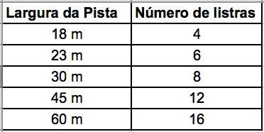 Tabela de largura